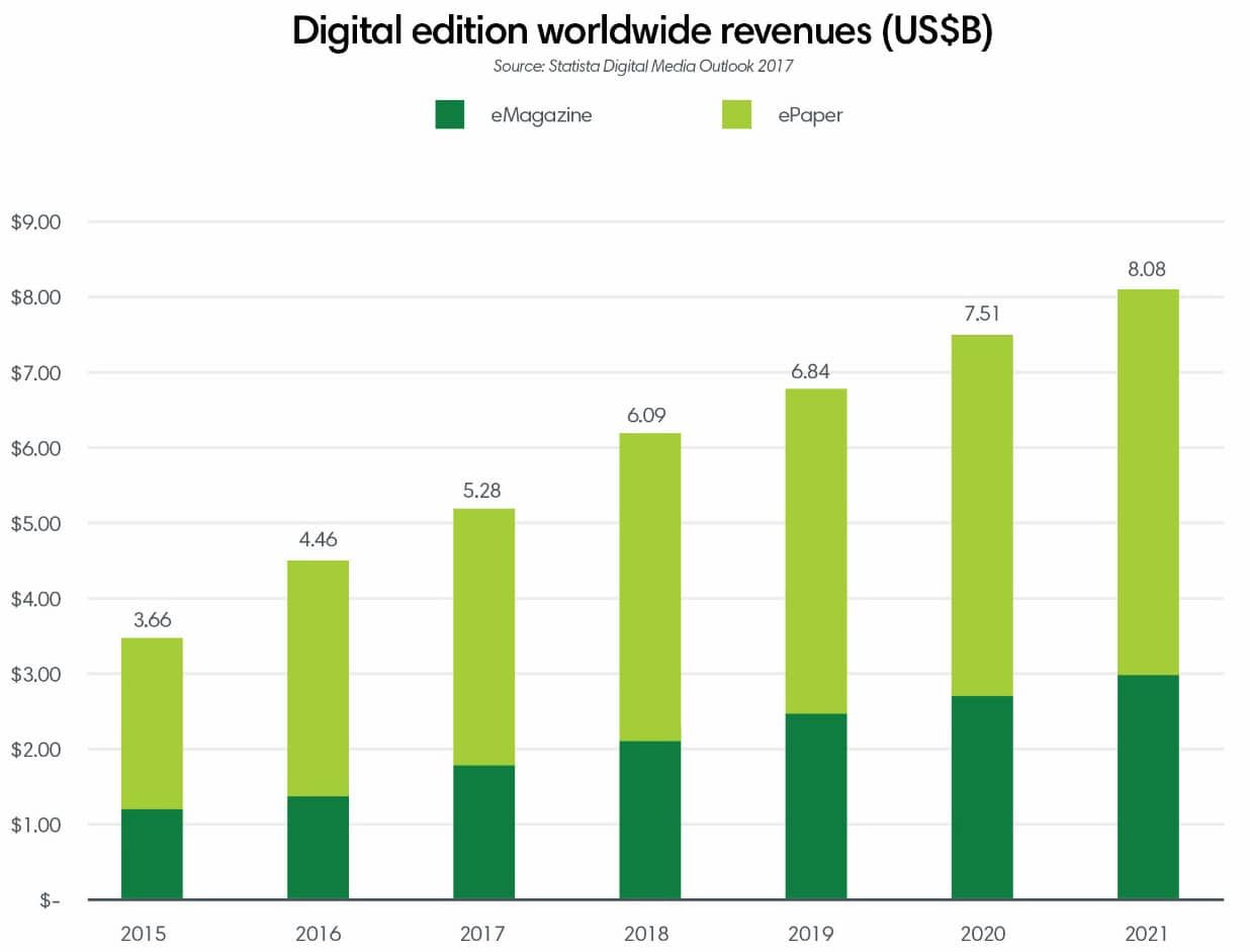 Digital edition worldwide revenues