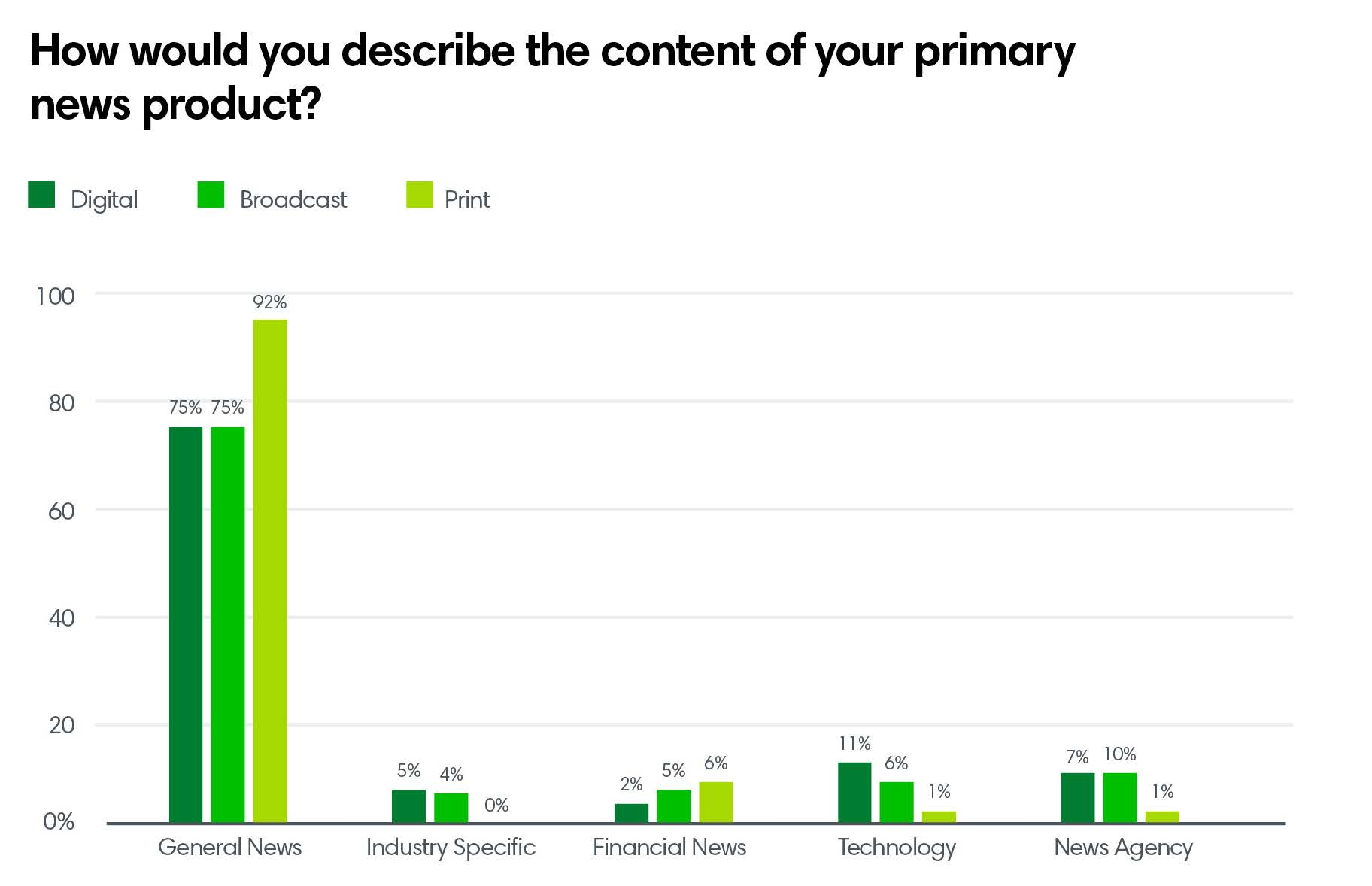 How would you describe the content of your primary news product?