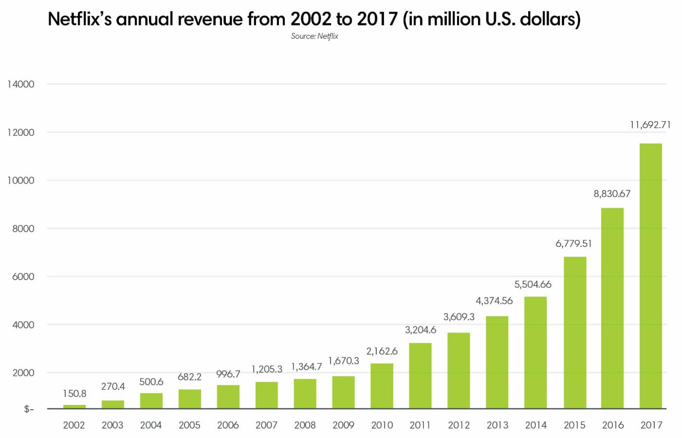 Netflix's annual revenue from 2002 to 2017