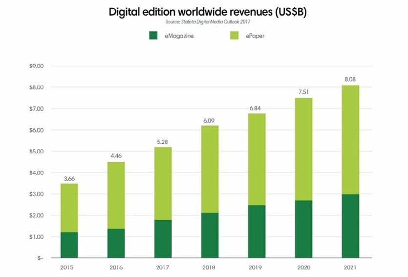 Digital editions worldwide revenue