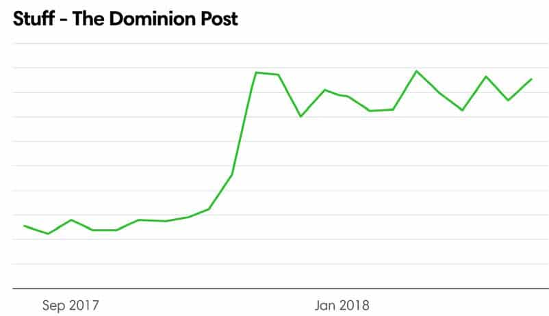 Stuff - The Dominion Post usage