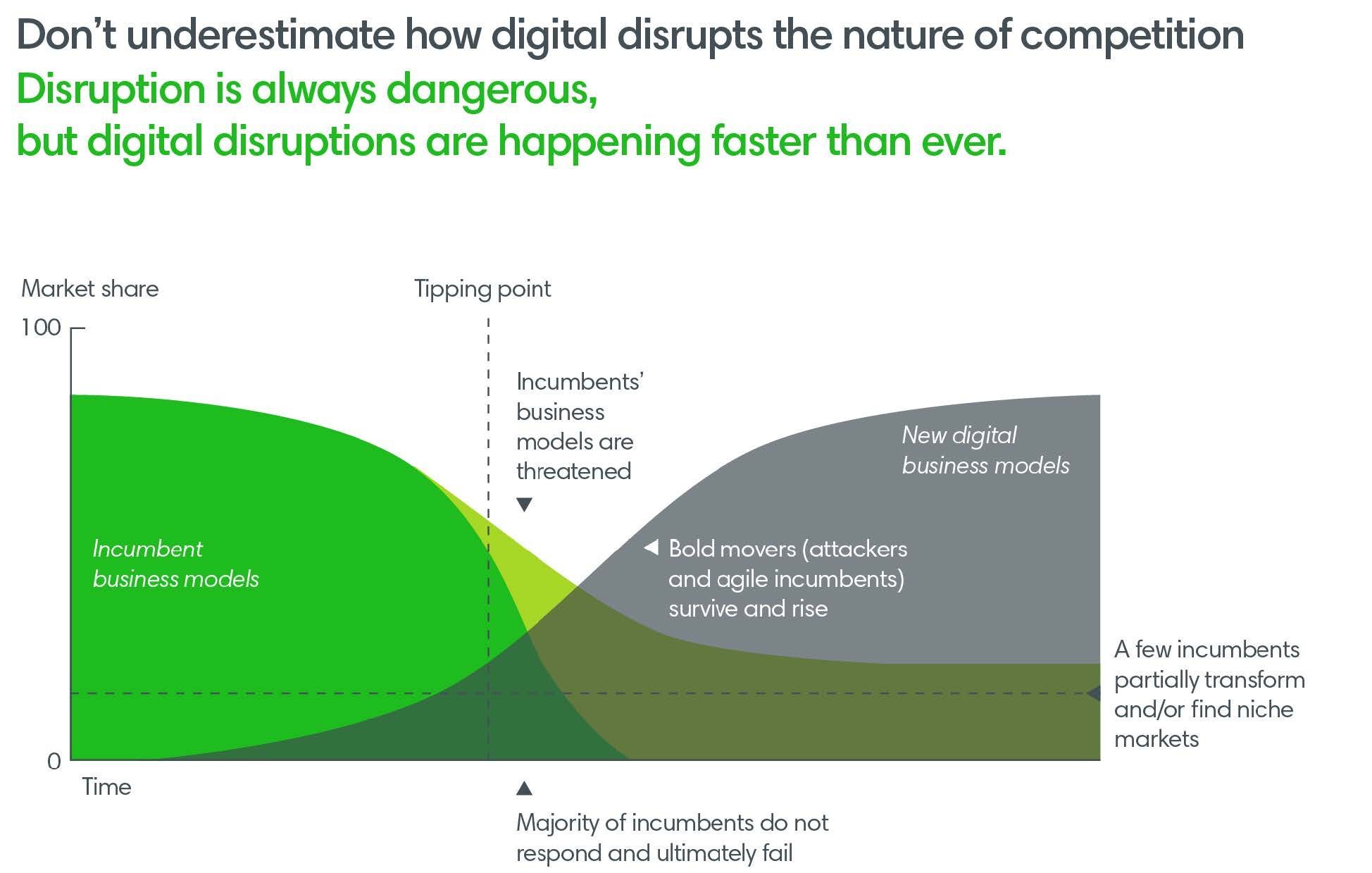 How digital disrupts the nature of competition