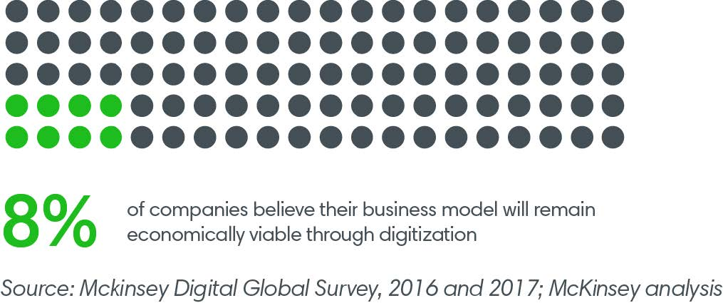 8% of companies believe their business model will remain economically viable through digitization