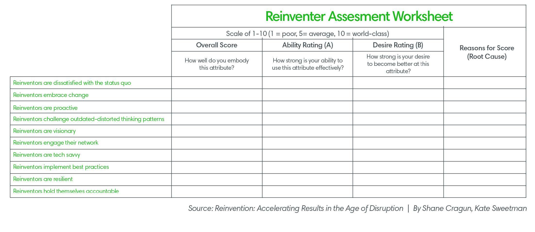 Reinventer Assessment Worksheet