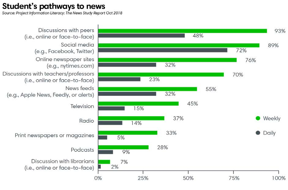 Student's pathways to news