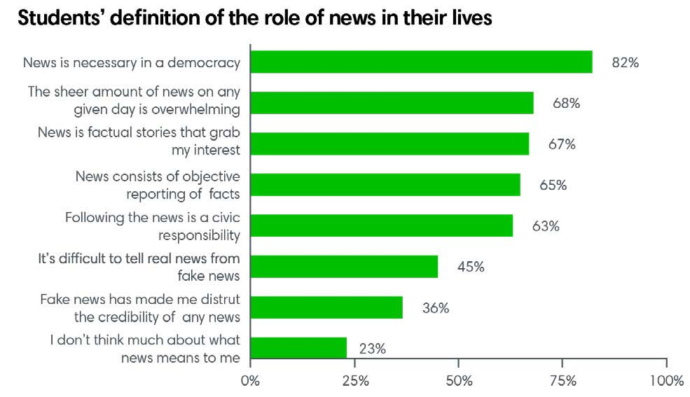 Students' definition of the role of news in their lives
