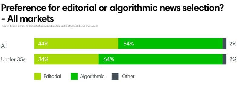 Performance for editorial or algorithmic news selection