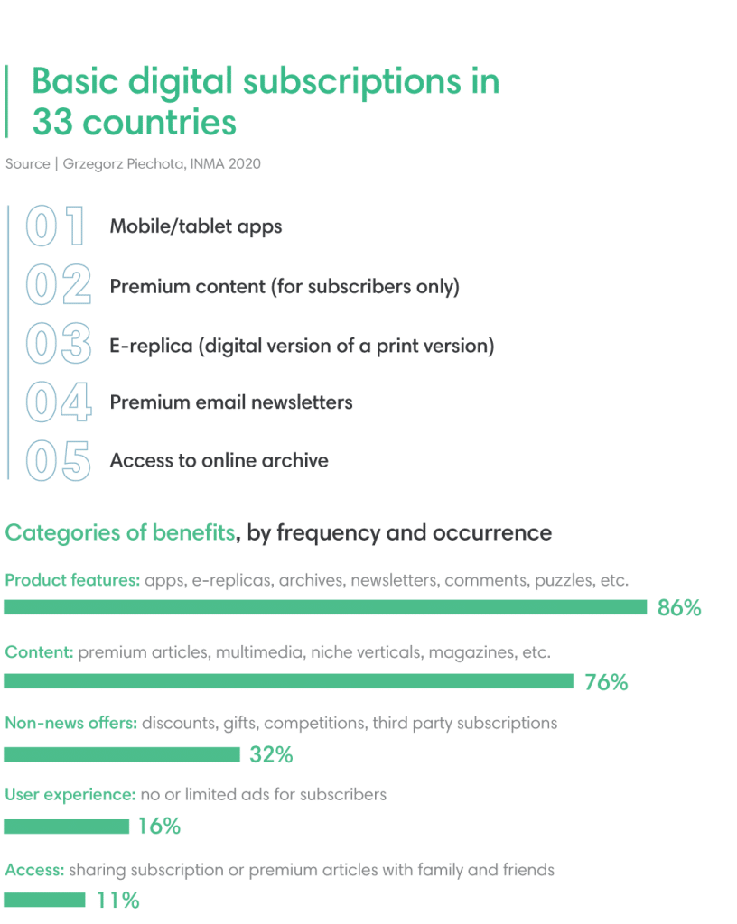 Basic Digital Subscriptions in 33 countries